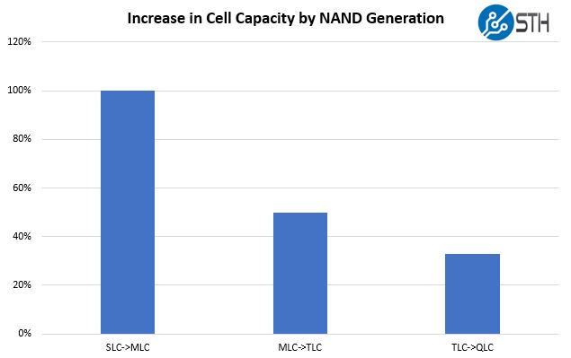 Increase In NAND Capacity By Generation SLC To QLC