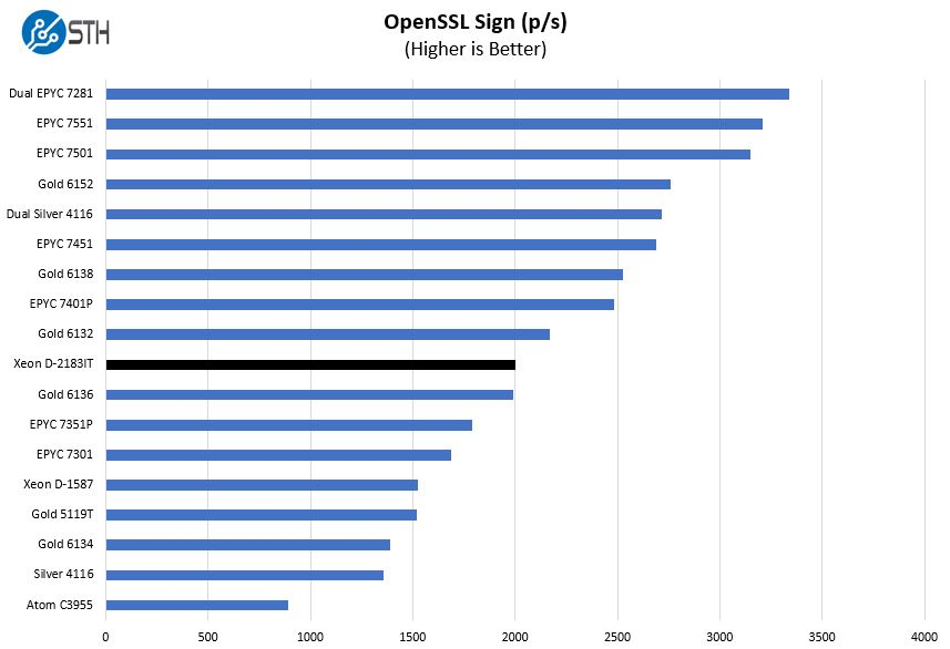 Intel Xeon D 2183IT OpenSSL Sign Benchmark