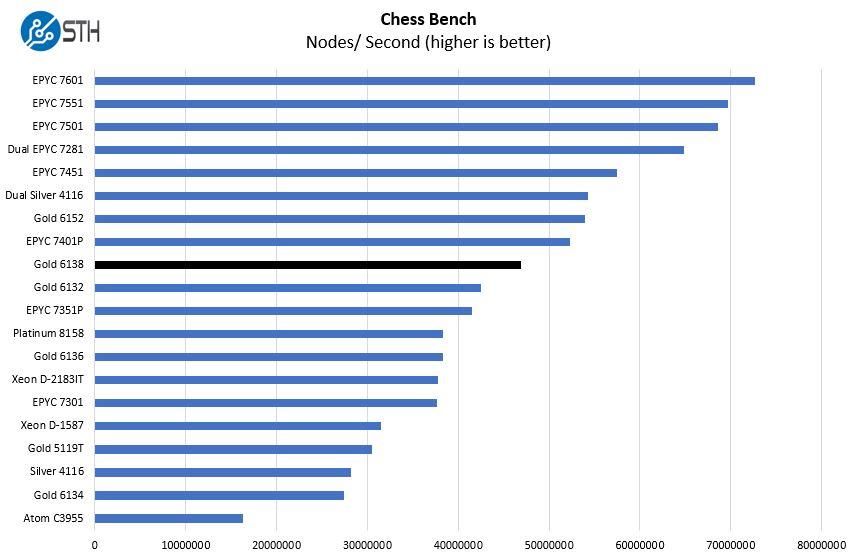 Intel Xeon Gold 6138 Chess Benchmark