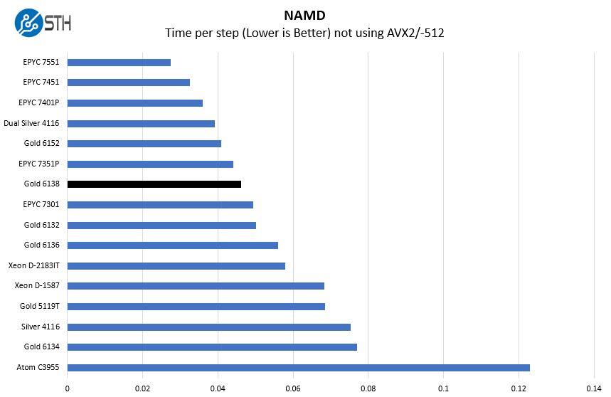 Intel Xeon Gold 6138 NAMD Benchmark