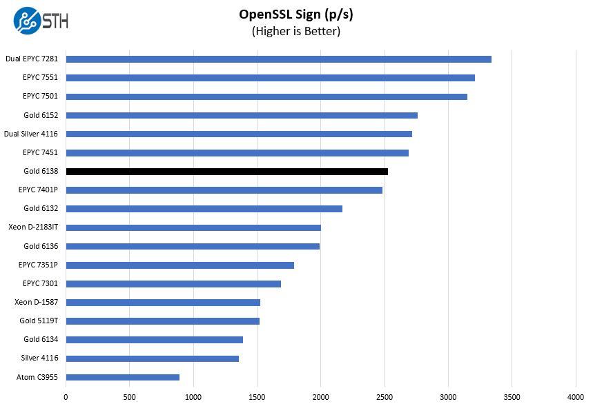 Intel Xeon Gold 6138 OpenSSL Sign Benchmark