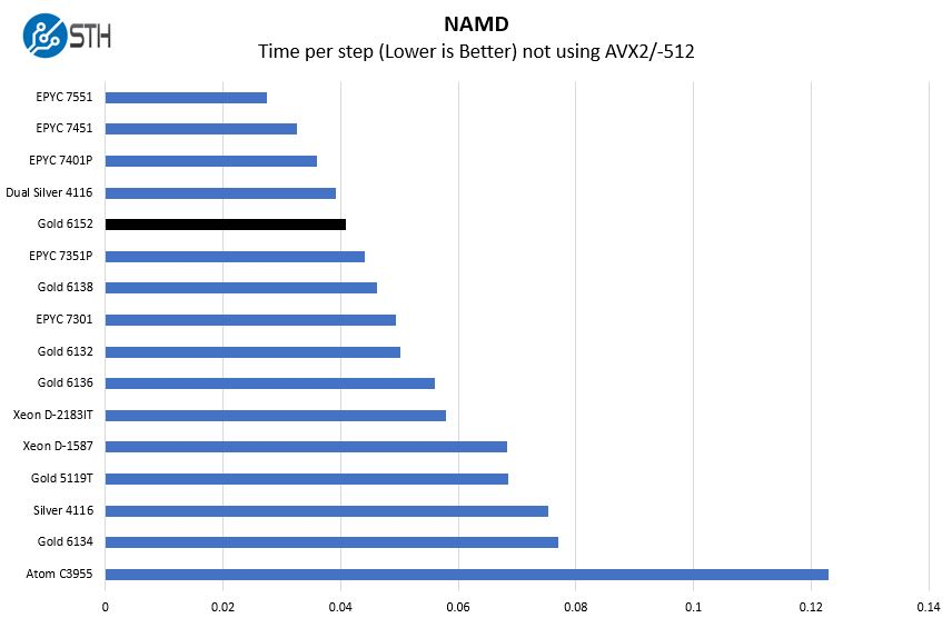 Intel Xeon Gold 6152 NAMD Benchmark