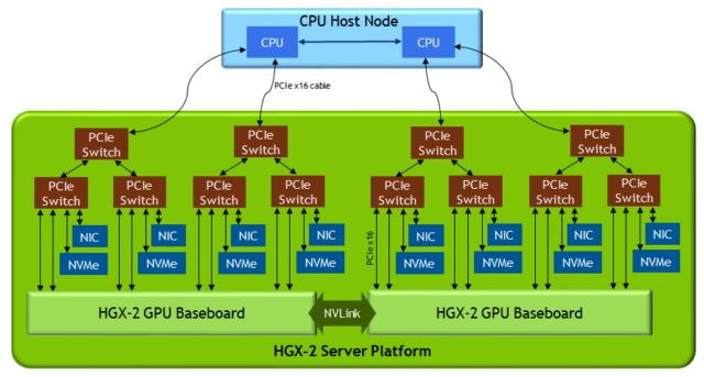 NVIDIA HGX 2 Dual GPU Baseboard Architecture
