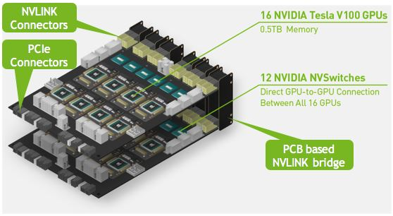 NVIDIA HGX 2 Dual GPU Baseboard Layout