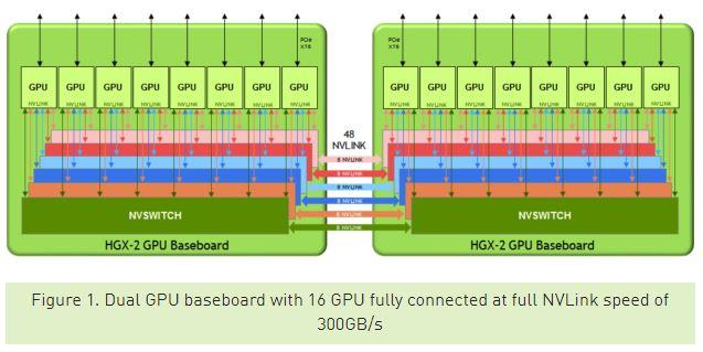 NVIDIA HGX 2 Dual GPU Baseboard