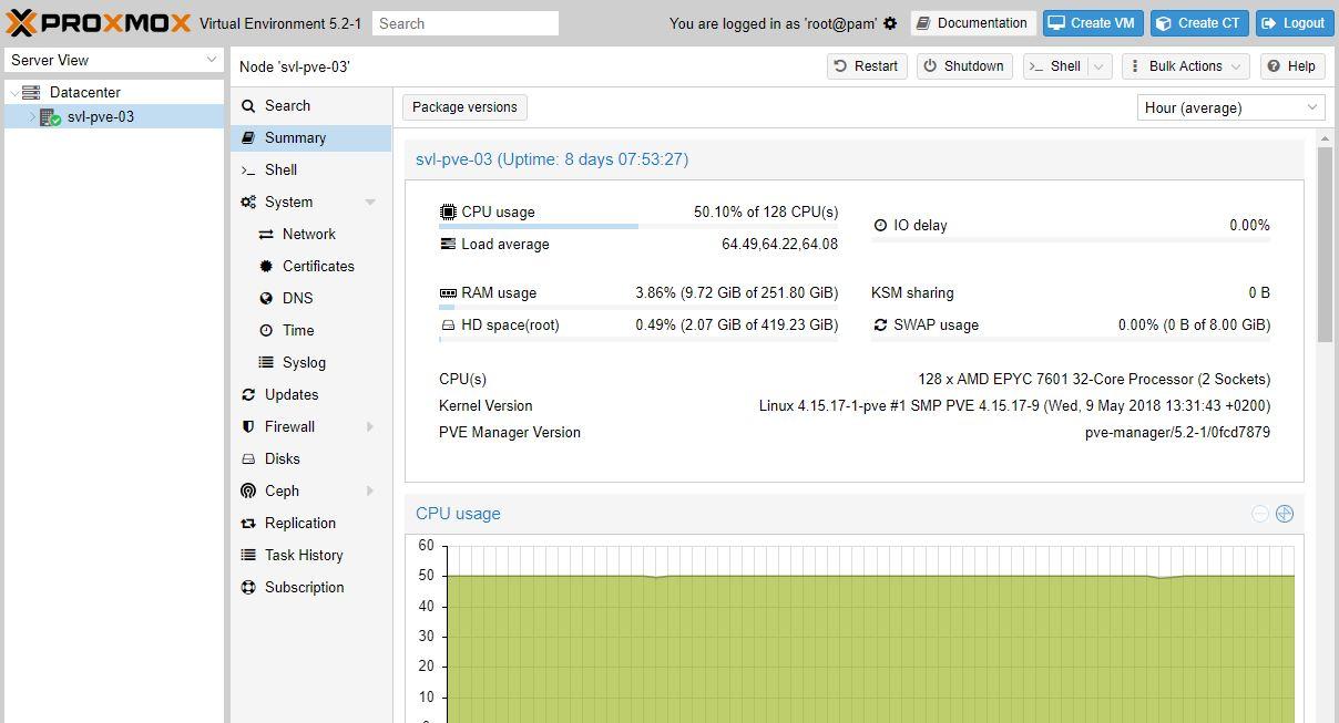 Proxmox VE AMD EPYC 7601 Dual Socket Platform