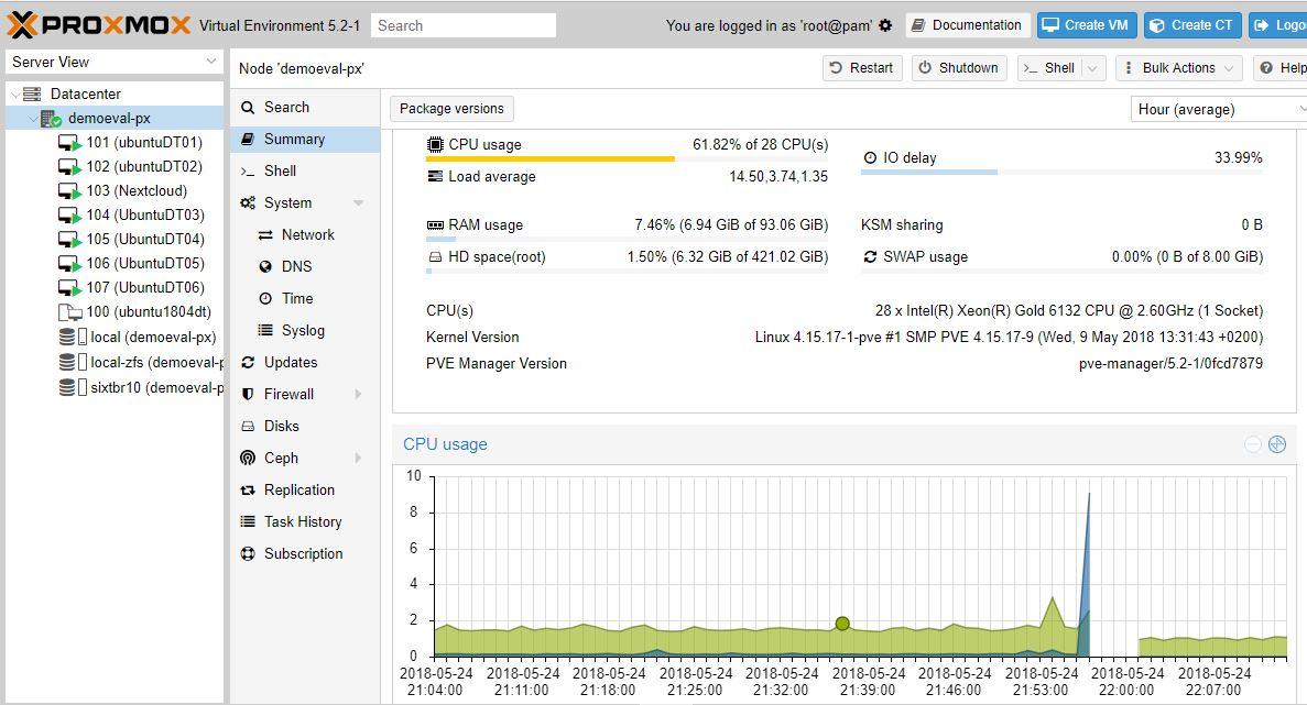 Proxmox VE Xeon Gold 6132 Dual Socket Platform