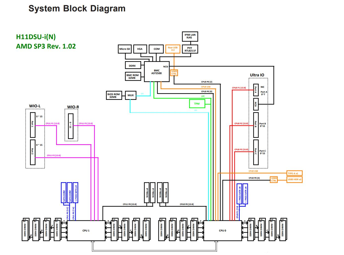Numa Block Diagram Web About Wiring Electrical Software Supermicro As 1123us Tr4 Server Review 1u Dual Amd Epyc 3d