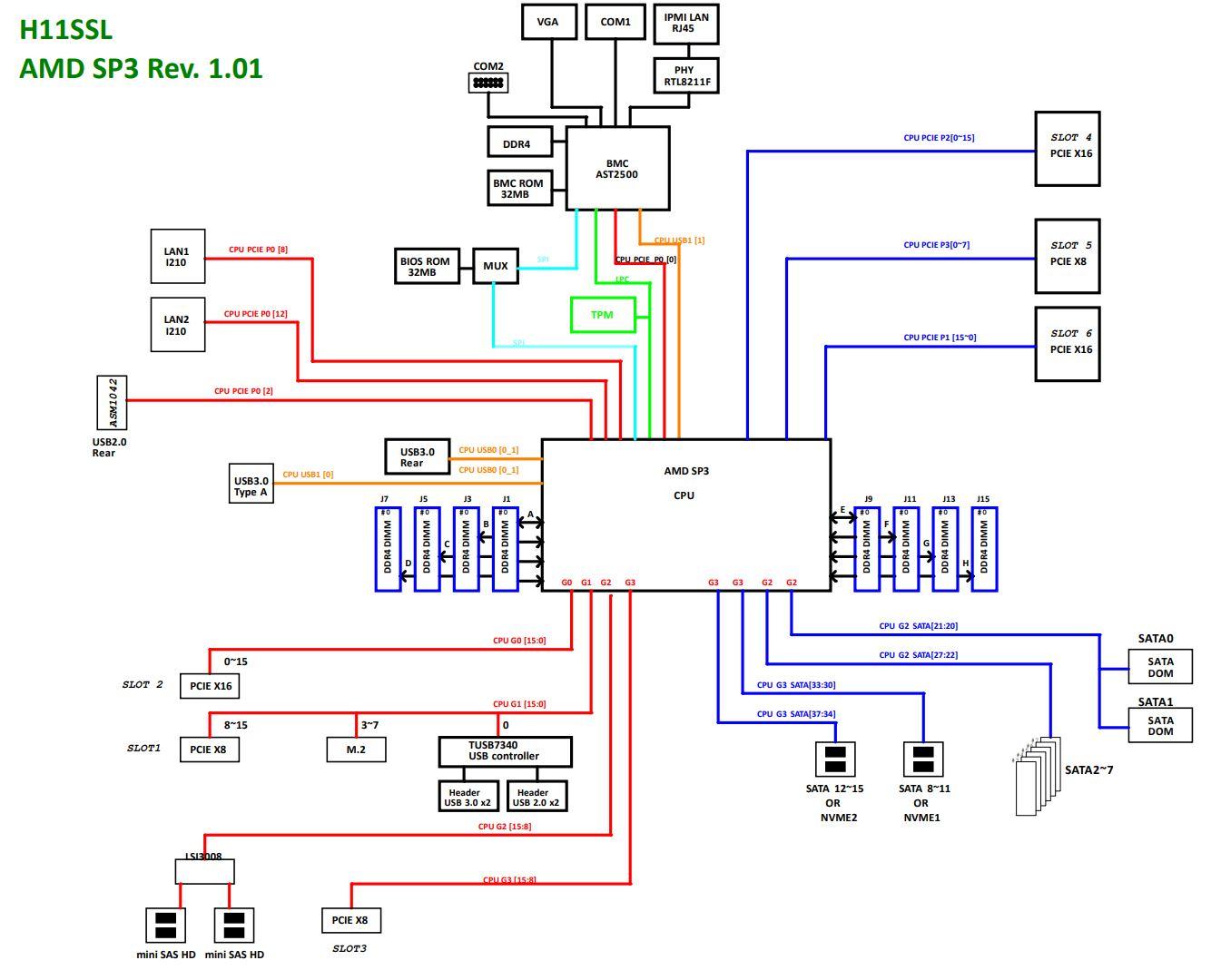 Supermicro H11SSL Block Diagramt
