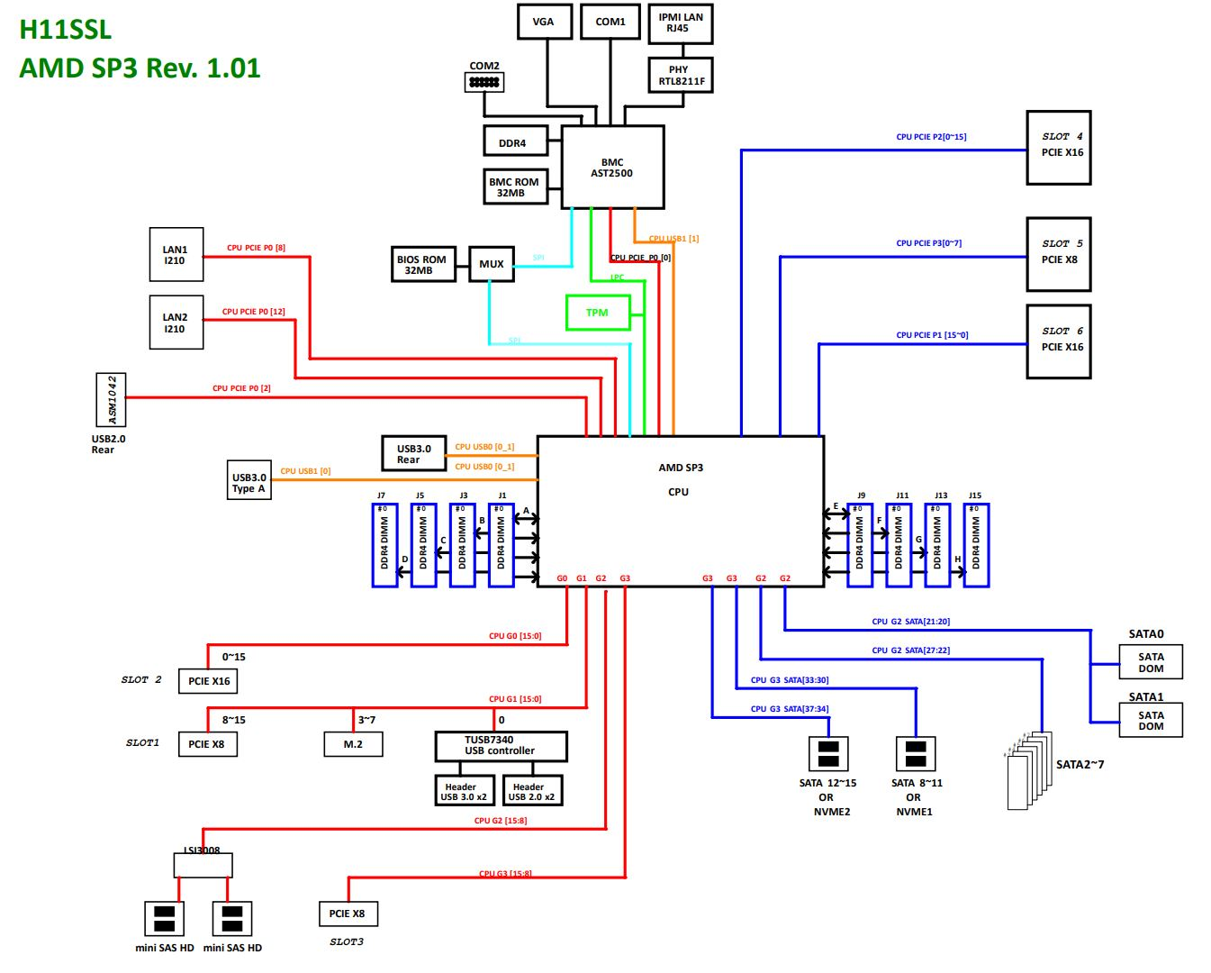 supermicro as 1013s mtr 1u 1 socket amd epyc server review. Black Bedroom Furniture Sets. Home Design Ideas