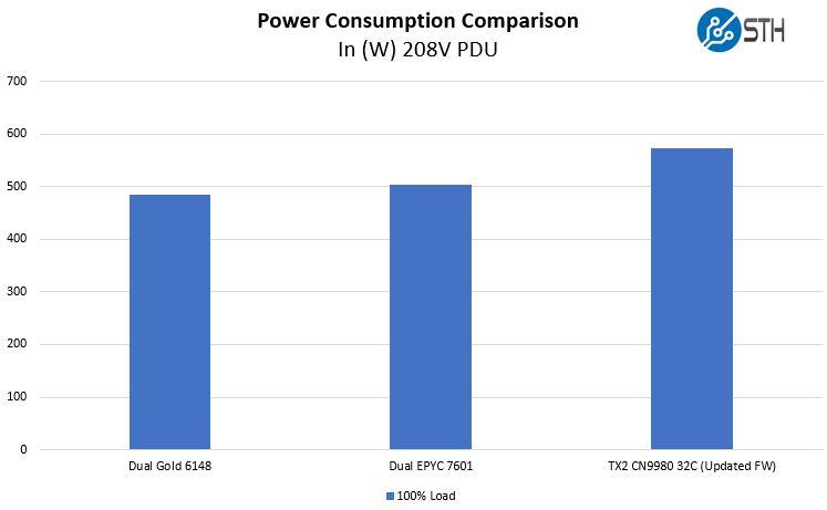 Cavium ThunderX2 Power Consumption Update 1