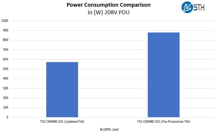 Cavium ThunderX2 Power Consumption Update Pre And Post FW Upgrade