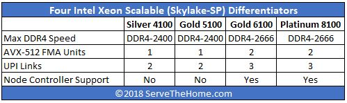 Four Intel Xeon Scalable Skylake SP Differentiators