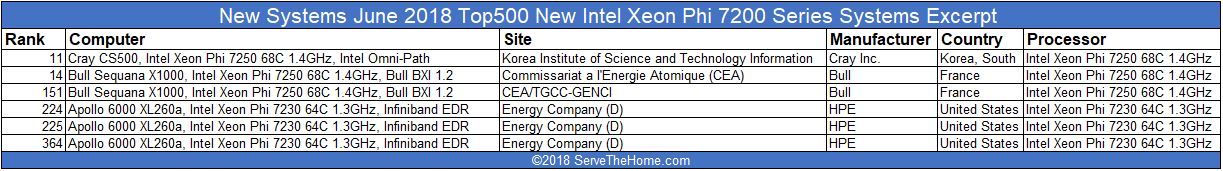 June 2018 New Top500 Systems Based On Intel Xeon Phi 7200 Series