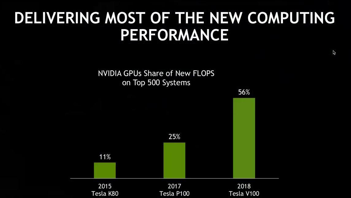 NVIDIA Top 500 ISC 2018 June 2018 Volta FLOP