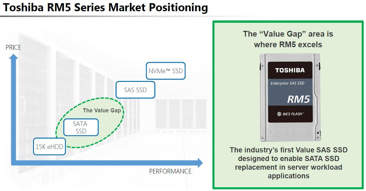 Toshiba RM5 Market Positioning