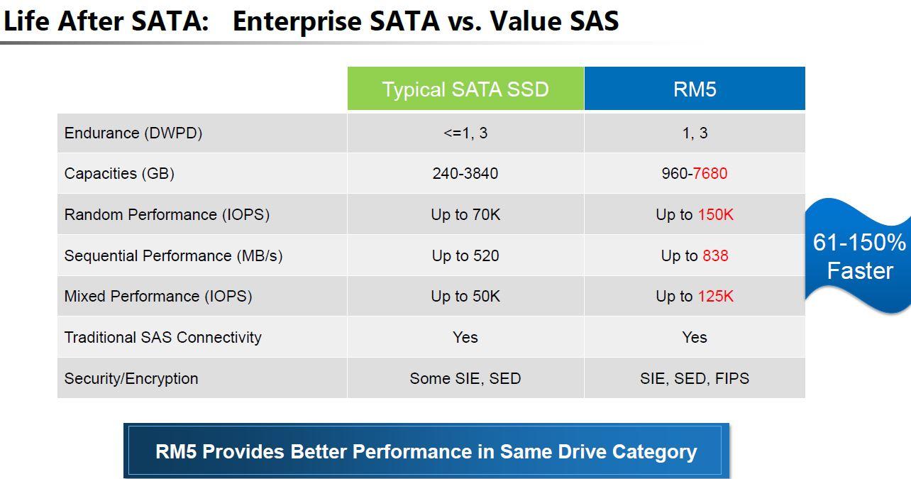 Toshiba RM5 V SATA