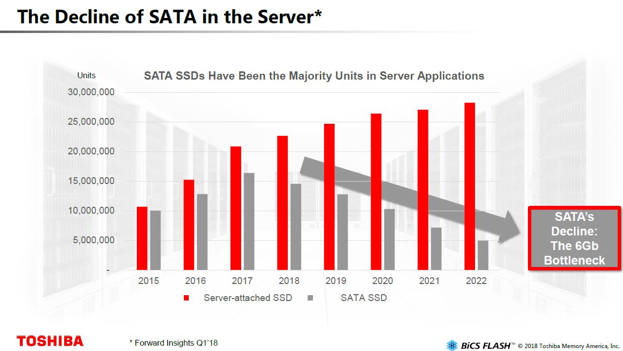 Toshiba SATA V SAS And NVMe In The Server