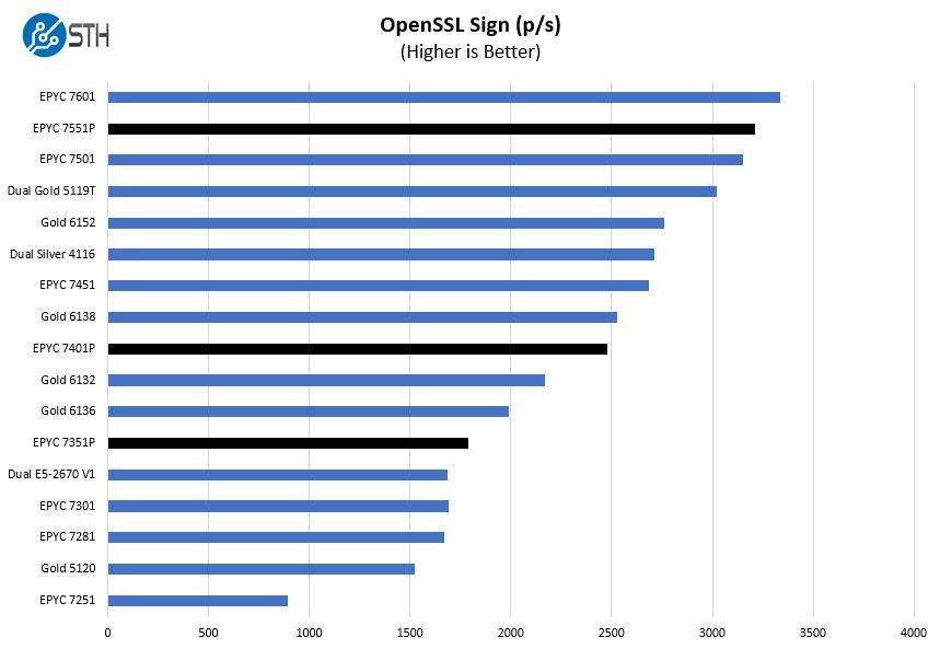 AMD EPYC 7001 Full SKU Stack OpenSSL Sign Benchmark