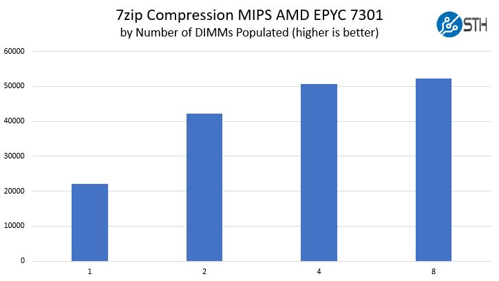 AMD EPYC Naples 1 8 DIMM Performance Scaling Compression