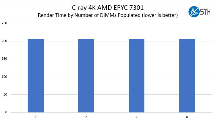 AMD EPYC Naples 1 8 DIMM Performance Scaling Render
