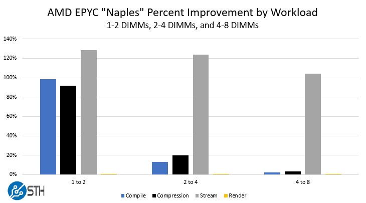 AMD EPYC Naples 1 8 DIMM Performance Scaling By Workload