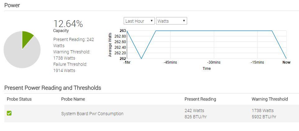 Dell EMC PowerEdge R7415 IDRAC 9 Power Consumption