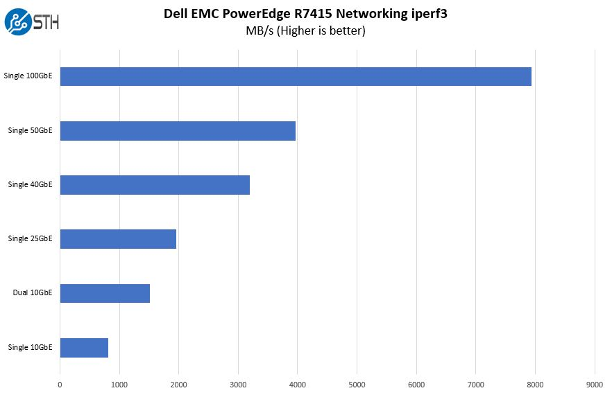 Dell EMC PowerEdge R7415 Iperf3 Networking Performance