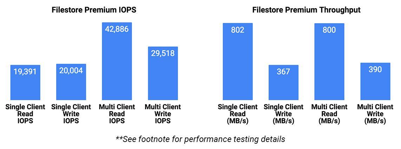 GCP Cloud Filestore Premium Performance