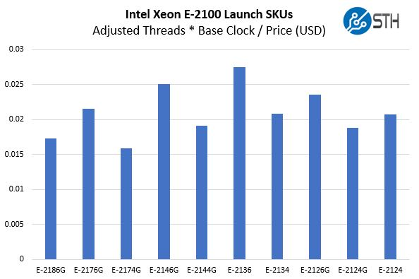 Intel Xeon E 2100 Launch SKUs Adj T B Price
