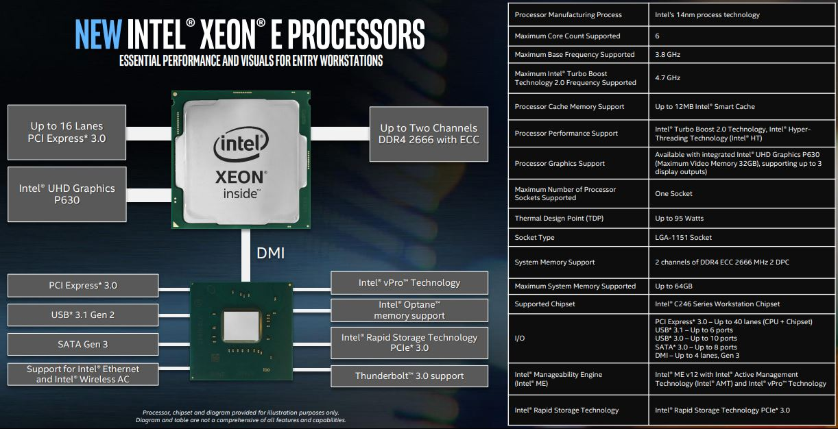 Intel Xeon E 2100 Platform Diagram And Specs