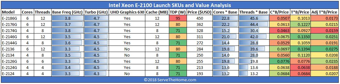 Intel Xeon E 2100 SKUs And Value Analysis