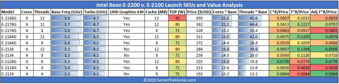 Intel Xeon E 2100 Series Launch SKUs And Value Analysis View