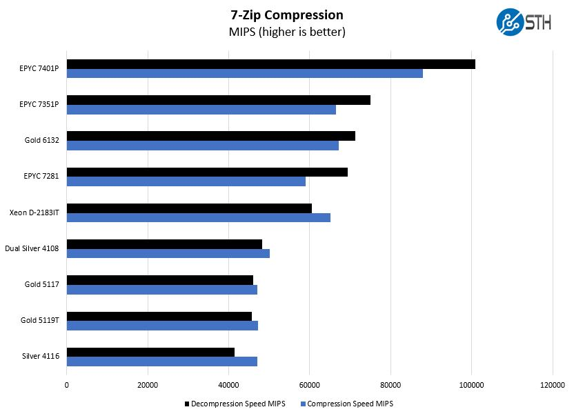 Intel Xeon Gold 5117 7zip Compression Benchmark
