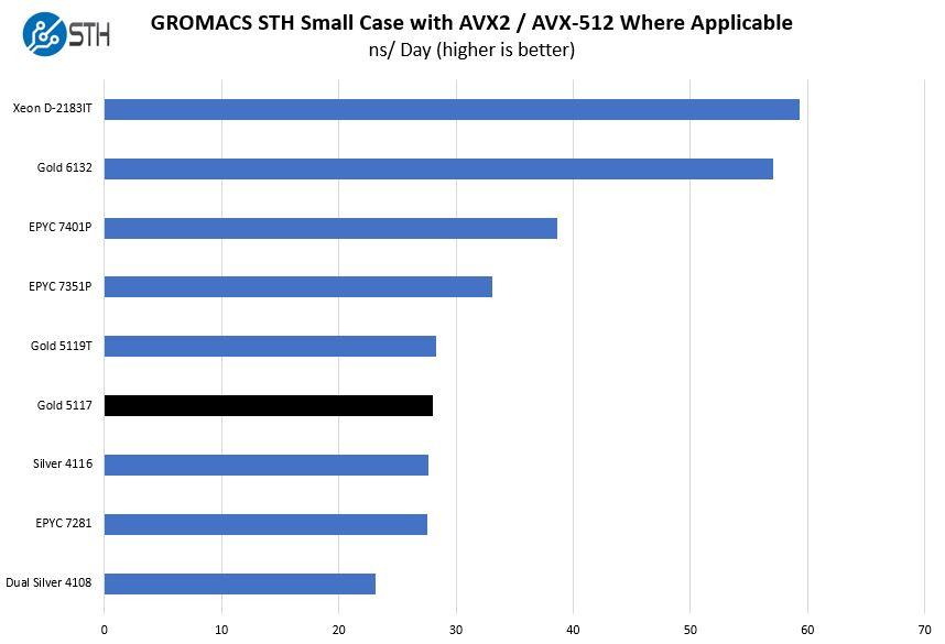 Intel Xeon Gold 5117 GROMACS STH Small Benchmark