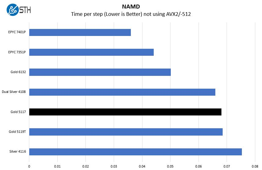 Intel Xeon Gold 5117 NAMD Benchmark