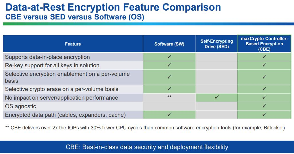 Microsemi Data At Rest Encryption