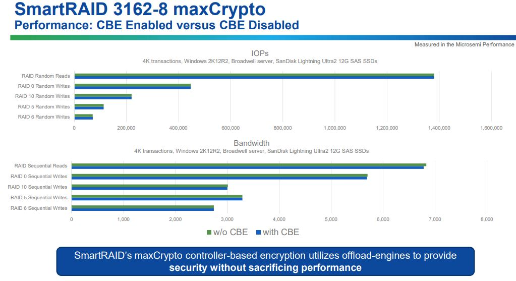 New Microsemi Adaptec SmartRAID 3162 With MaxCrypto Performance