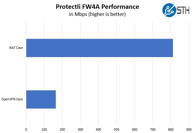 Protectli FW4A Performance