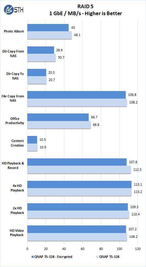 QNAP TS-328 3-Bay Low-Cost RAID 5 Capable NAS