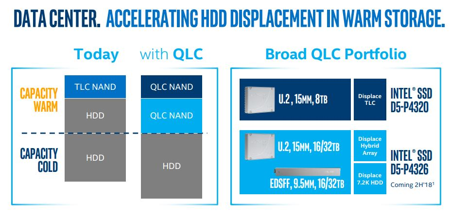 ‌Intel Data Center QLC Drives Warm Storage