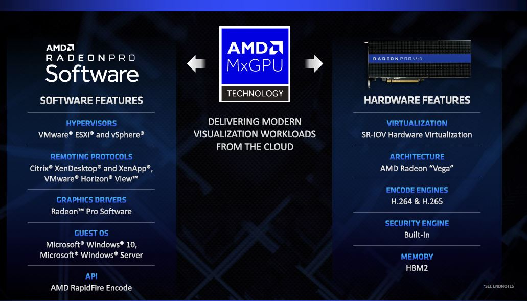 AMD Radeon Pro V340 Dual Vega 32GB VDI Solution Launched