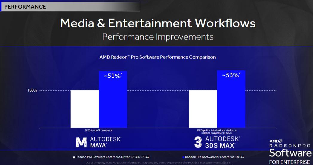 AMD Radeon Pro Q3 2018 Performance
