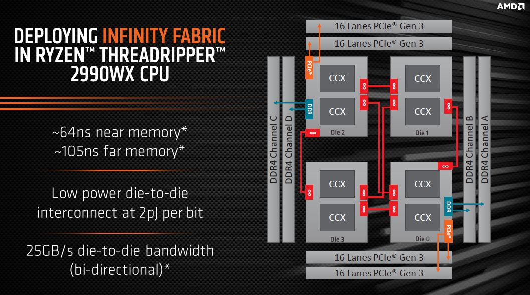 AMD Ryzen Threadripper 2990WX Infinity Fabric
