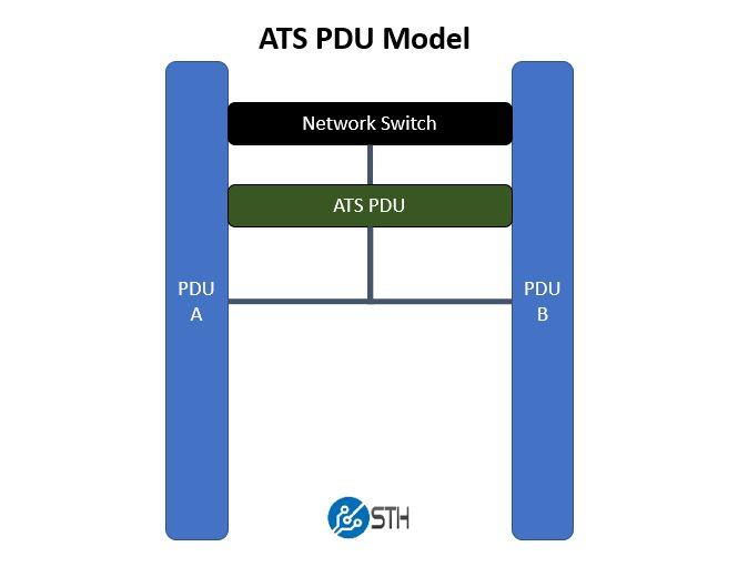ATS PDU Model