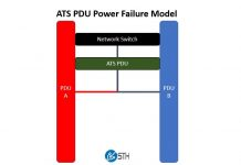 ATS PDU Power Failure Model