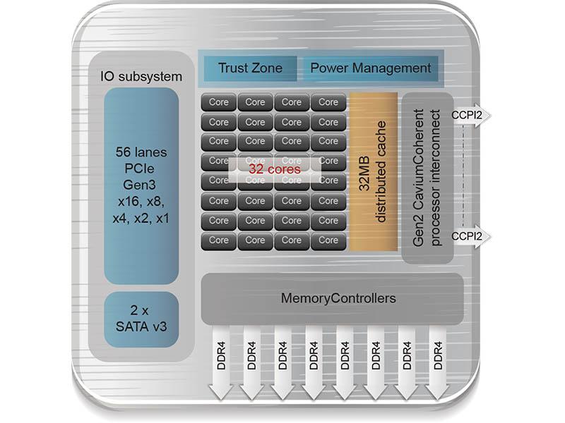 Cavium ThunderX2 Diagram