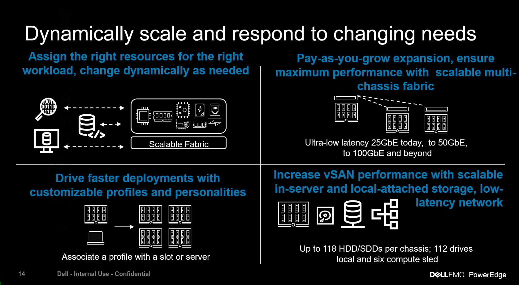 Dell EMC PowerEdge MX Dynamically Scale To Changing Needs