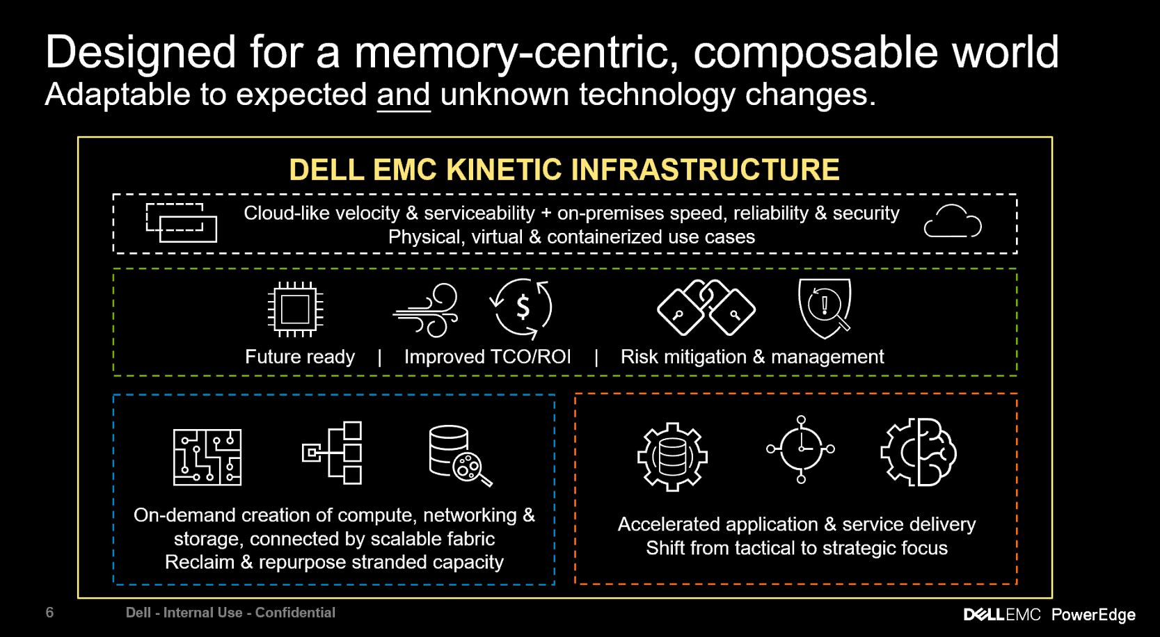 Dell EMC PowerEdge MX Kinetic Infrastructure