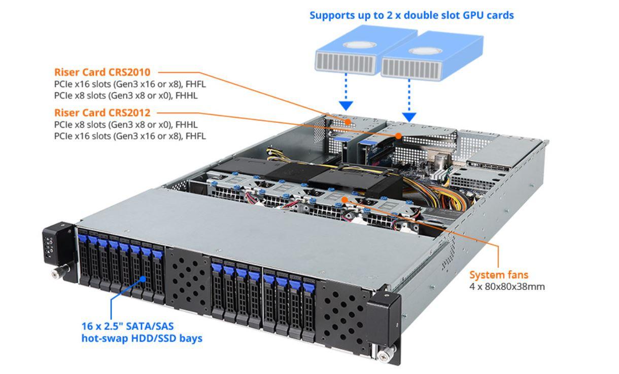 Gigabyte G221 Z30 2U 2 GPU Server 1P EPYC